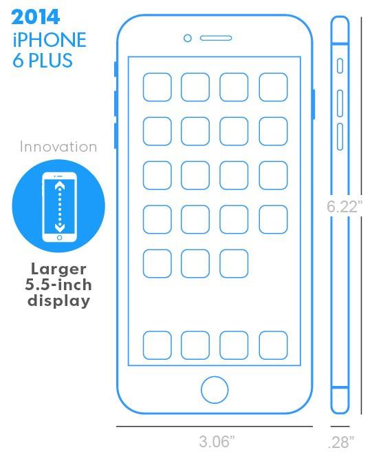 iPhone 6 Plus z 2014 roku