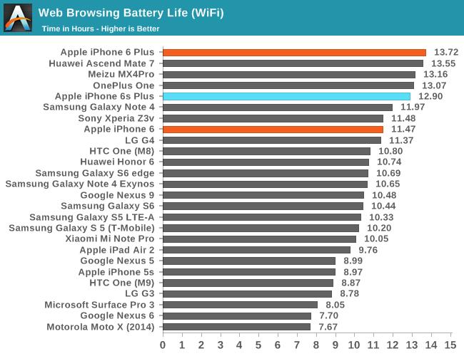 iPhone 6s - żywotnośc baterii pod Wi-Fi