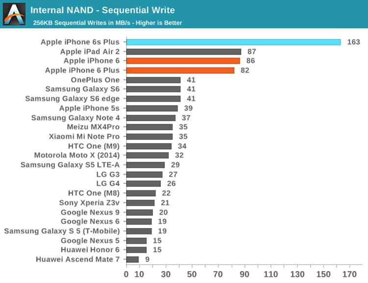 testy szybkości zapisu SSD (iPhone 6s Plus)