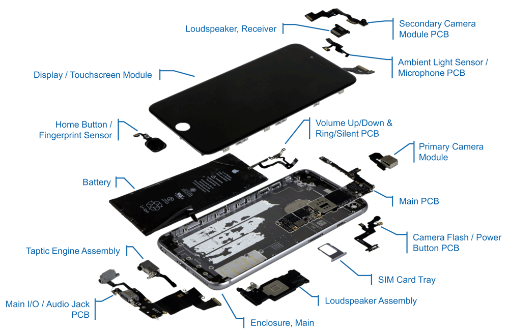 Części (komponenty), z których zbudowany jest iPhone 6s Plus