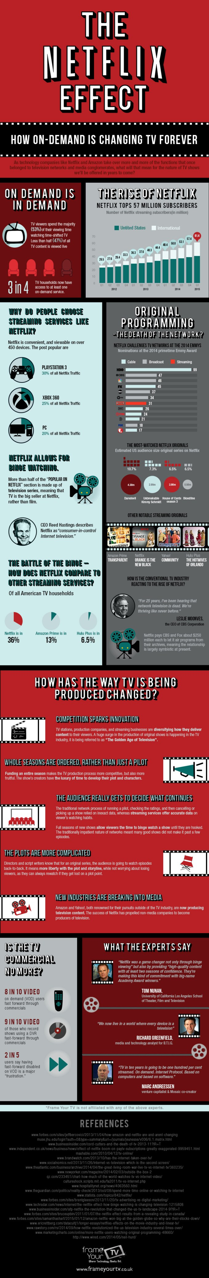 Efekt Netflixa - infografika