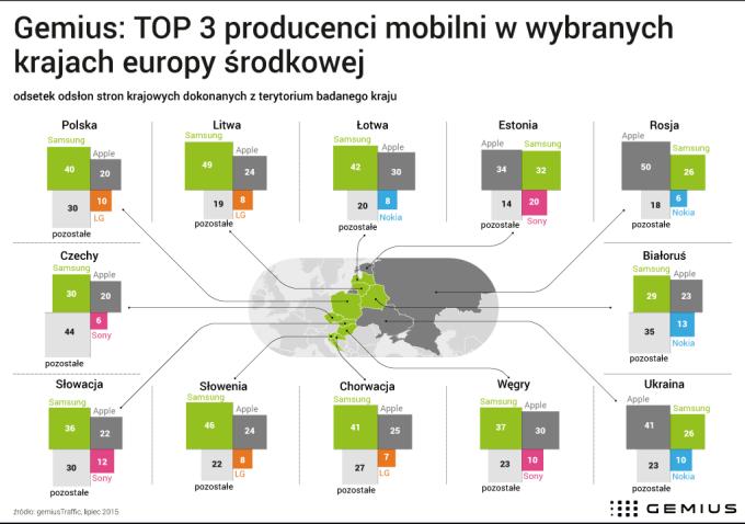 Ranking producentów mobilnych w Polsce i Europie Środkowej (2015)