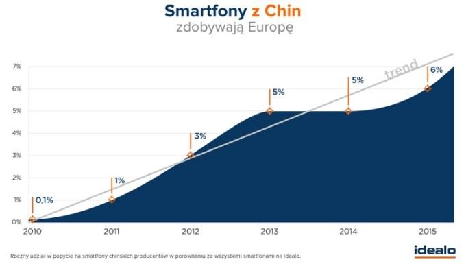 Smartfony z Chin zdobywają Europę