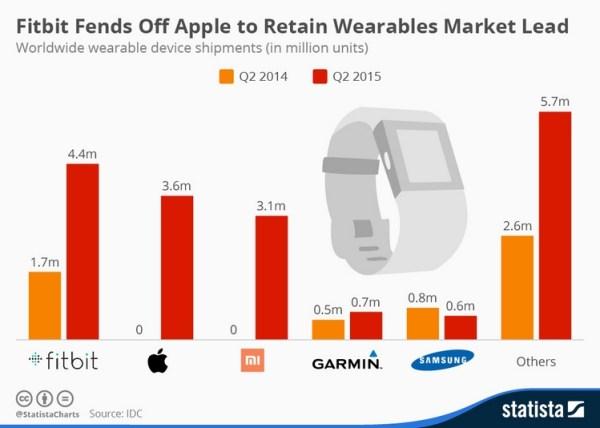 Fitbit liderem na rynku wearables