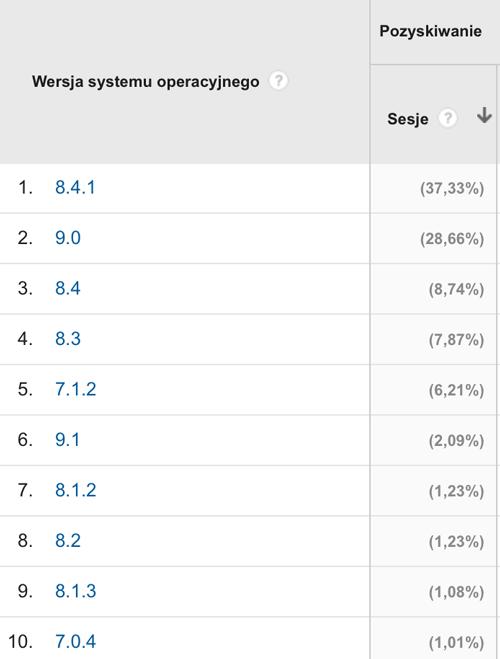 system iOS w dniu 17 września 2015 r. na serwisie mobirank.pl