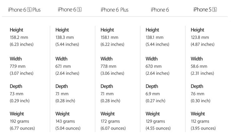 Waga i wymiary iPhone'ów (5s, 6, 6 Plus, 6s, 6s Plus)