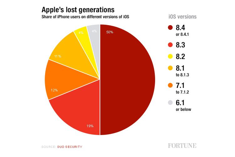 Udział wersji systemu iOS na świecie (2015)