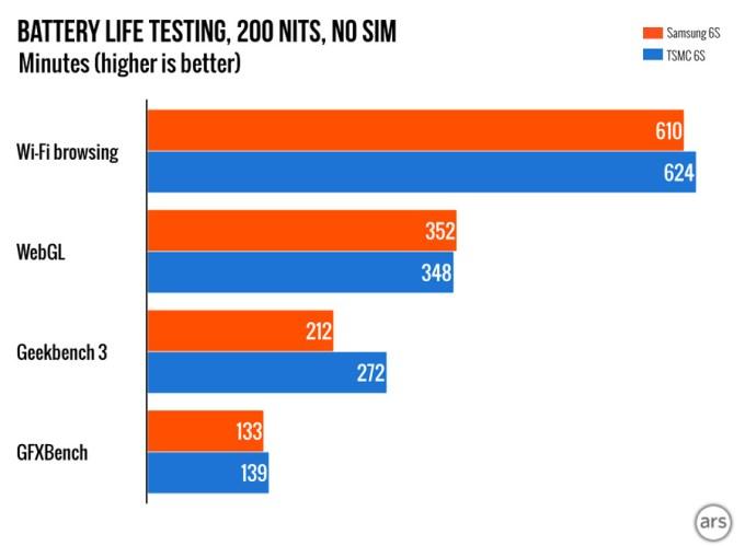 Testy baterii w iPhone'ach 6s z A9 od Samsunga i TSMC