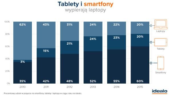 Smartfony i tablety zastępują laptopy