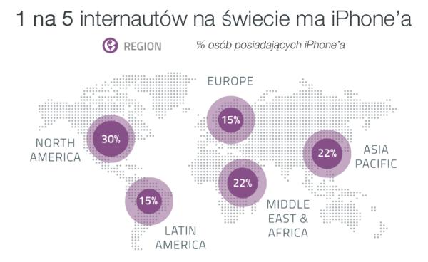 21% internautów na świecie ma iPhone'a