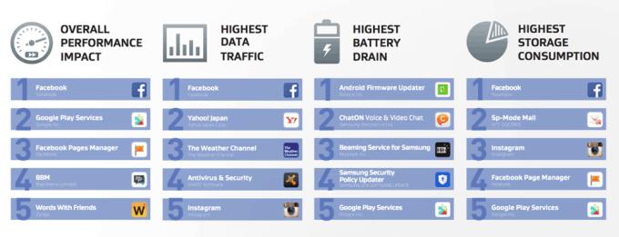 Najbardziej zasobożerne aplikacje na Androida (uruchamiające się przy starcie systemu)