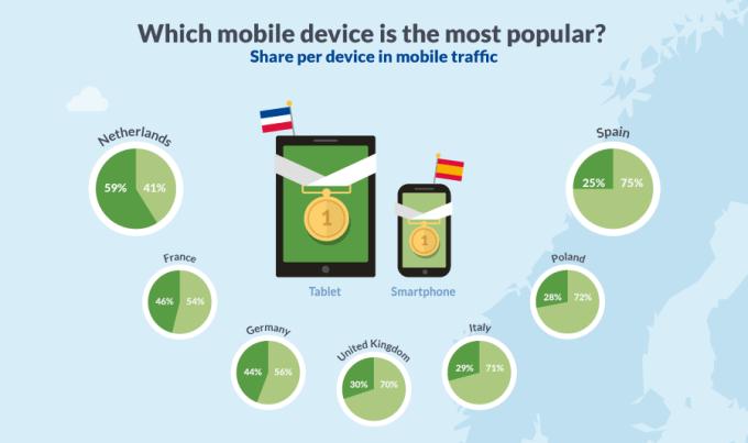 Smartfony vs. tablety w 7 krajach Europy (2015)