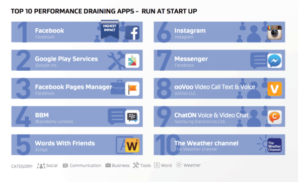 10 najbardziej zasobożernych aplikacji mobilnych
