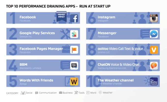TOP 10 aplikacji mobilnych na Adnroida zużywających zasoby (autostart)