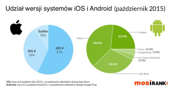 Wersje Androida i iOS-a w październiku 2015 r.