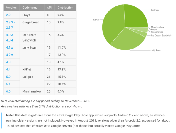 Android 6 zainstalowany tylko na 0,3% urządzeń