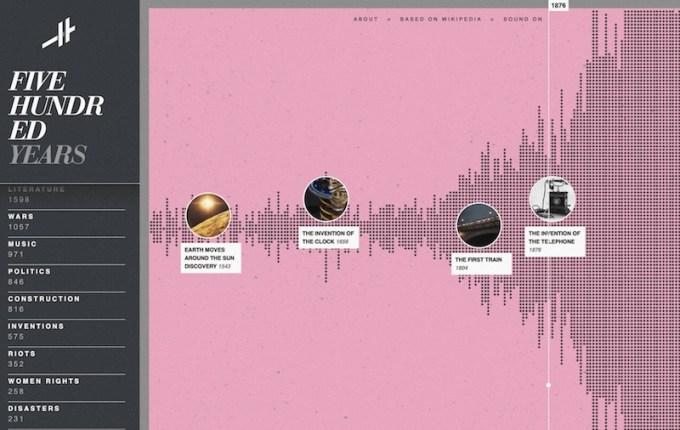 Histography.io - historia ludzkości na interaktywnej infografice