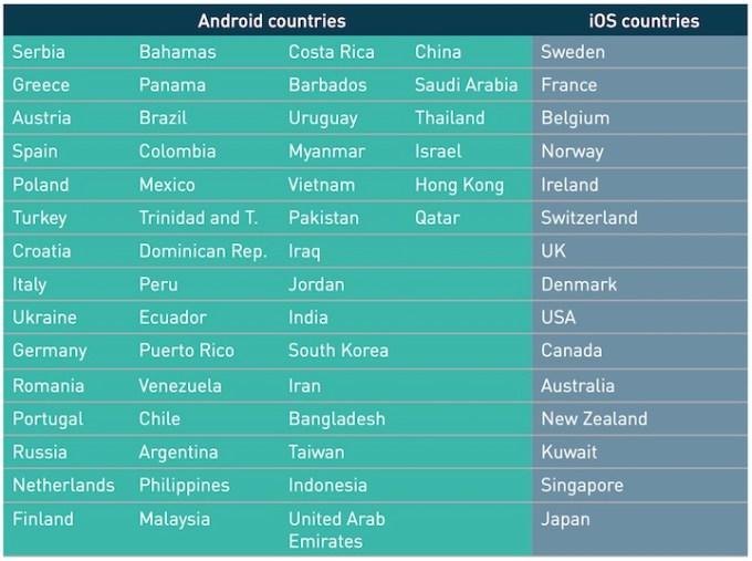 Popularność systemu iOS i Android wg kraju na świecie (3Q 2015)