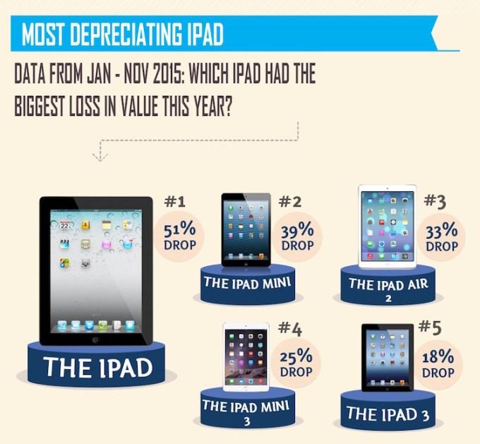 Modele iPada, które najbardziej straciły na wartości w 2015 r.