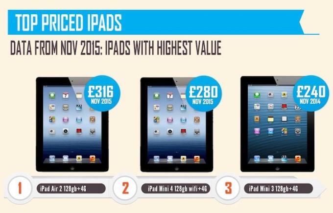 Najbardziej wartościowe iPady w 2015 r.
