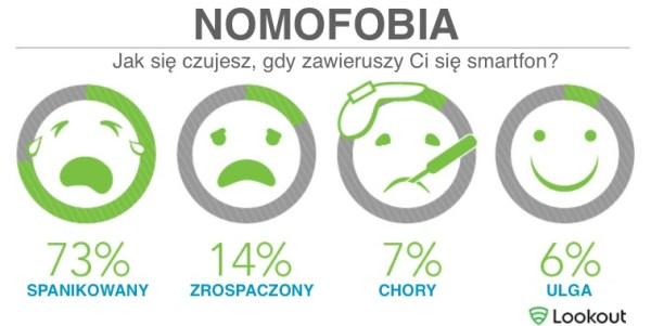 Nomofobia – strach przed brakiem smartfona