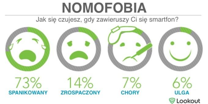 Nomofobia - Jak się czujesz, gdy zawieruszysz telefon?