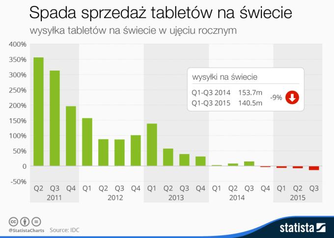 Spada sprzedaż tabletów na świecie (-9% YOY w 3Q 2015 r.)