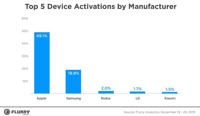 Procent aktywacji urządzeń mobilnych w okresie świątecznym 2015 (wg firmy)
