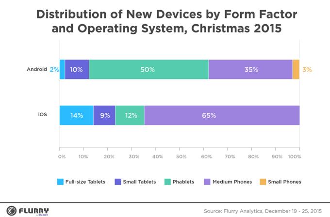 Aktywacja urządzeń w okresie świątecznym 2015 wg systemu operacyjnego (iOS, Android)