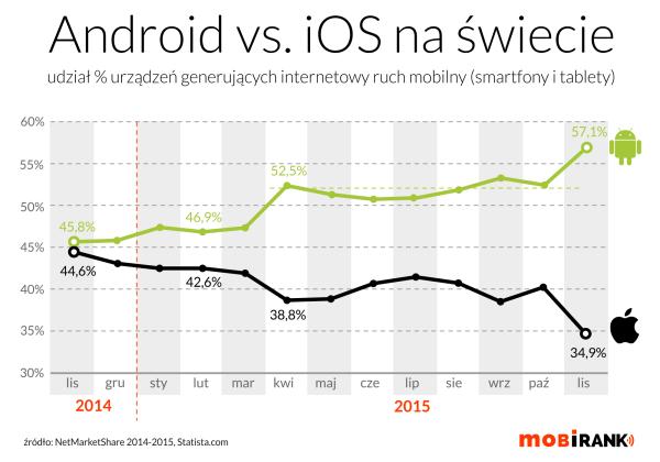 Udział Androida i iOS-a w globalnym ruchu mobilnym