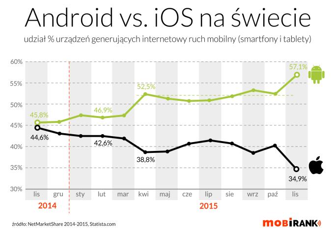 Udział urządzeń mobilnych z Androidem i iOS-em w ruchu internetowym (listopad 2015)