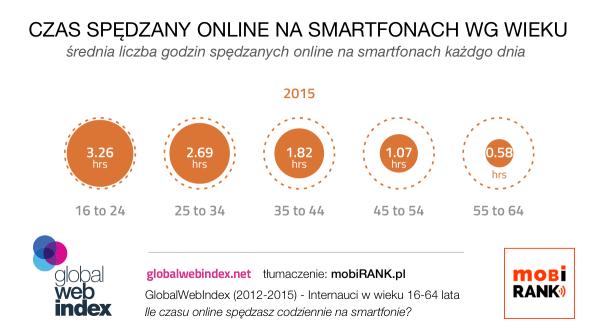 Czas spędzany w internecie na smartfonach wg wieku