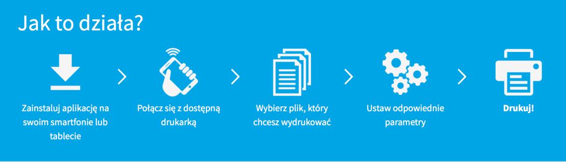 Jak działa aplikacja Happy2Print?