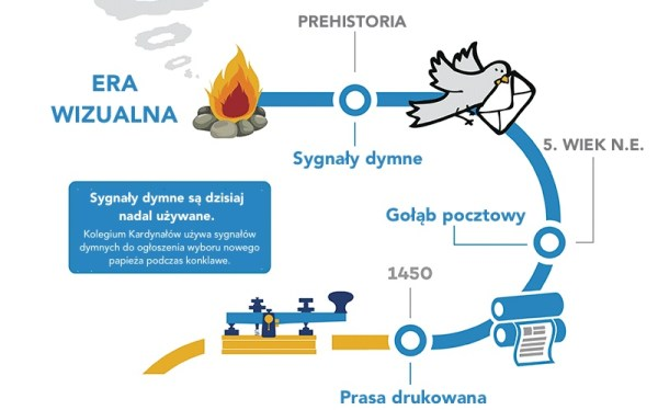 Historia komunikacji na infografice