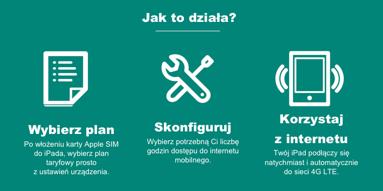 Jak działa AlwaysOnline Wireless?