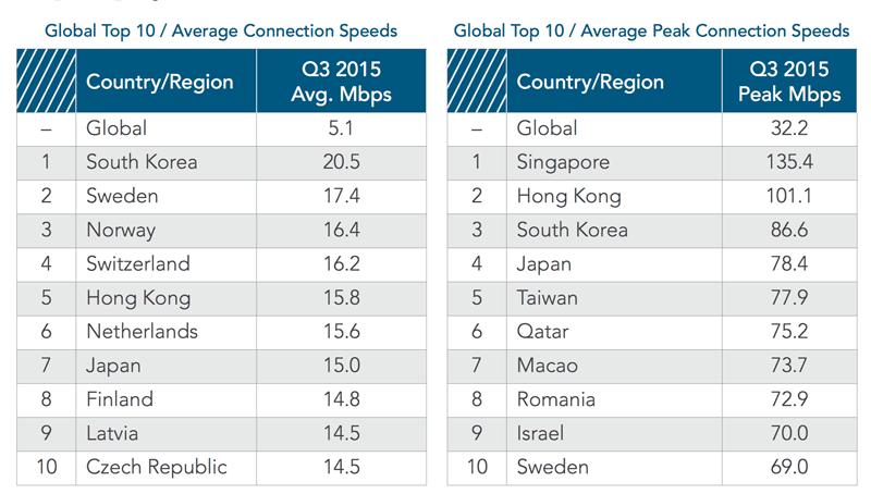 Kraje z najszybszym średnim internetem w 3q 2015 r.