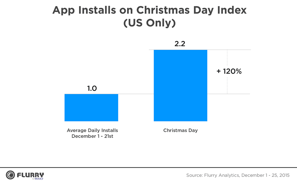 Liczba zainstalowanych aplikacji mobilnych w okresie świątecznym 2015 (tylko USA)