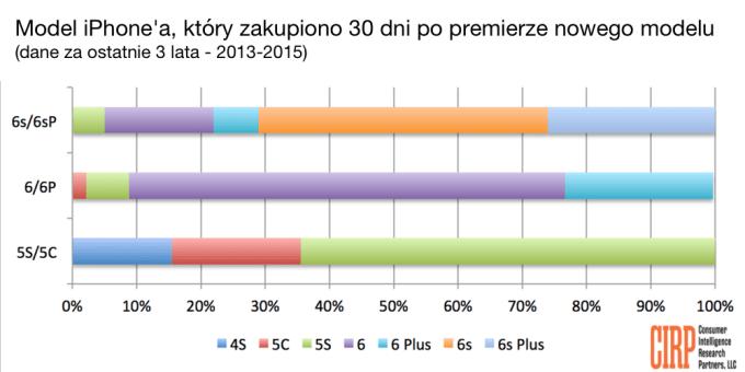 Popularność modeli iPhone'a w ciągu 30 dni od premiery nowego modelu (2013-2015)