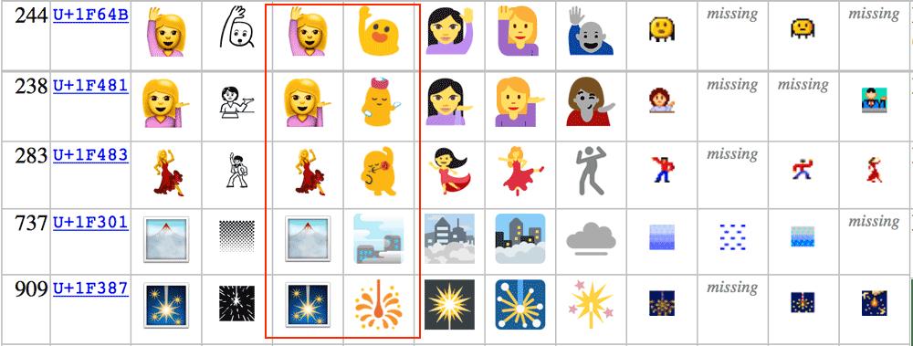Przykłady różnie wyglądających Emoji