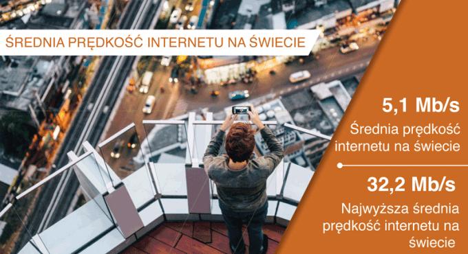 Średnia prędkość internetu na świecie w 3Q 2015 r.