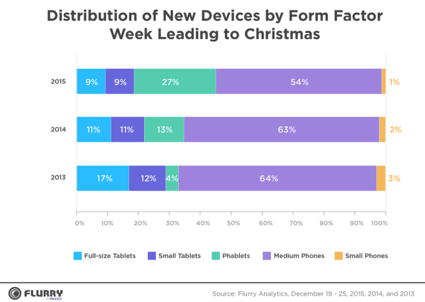 Prawie 50% aktywacji urządzeń Apple'a w święta (2015)