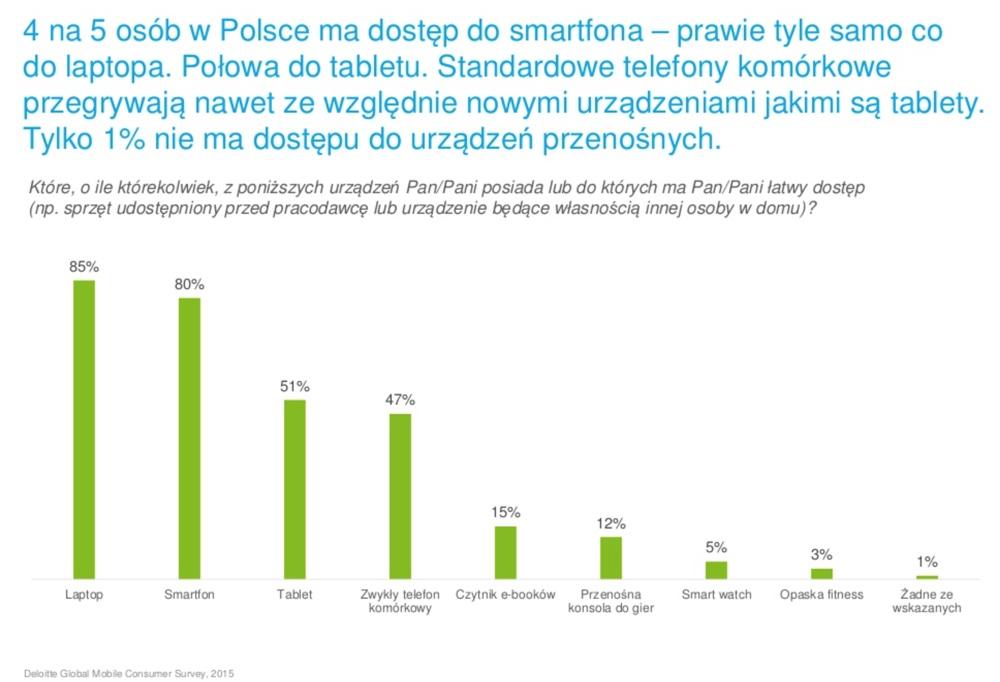 Urządzenia technologiczne (smartfon, tablet, laptop, itp.) w posiadaniu Polaków (2015 r.)