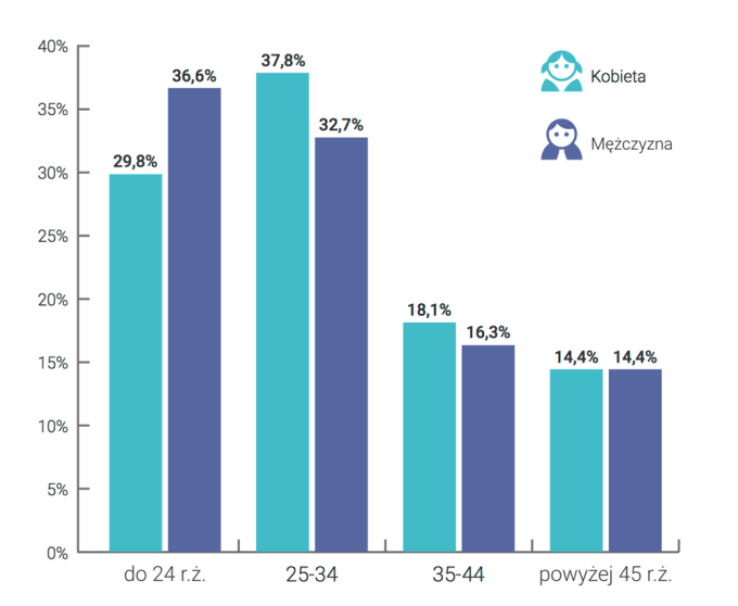 Wiek użytkowników Androida w Polsce (2015)
