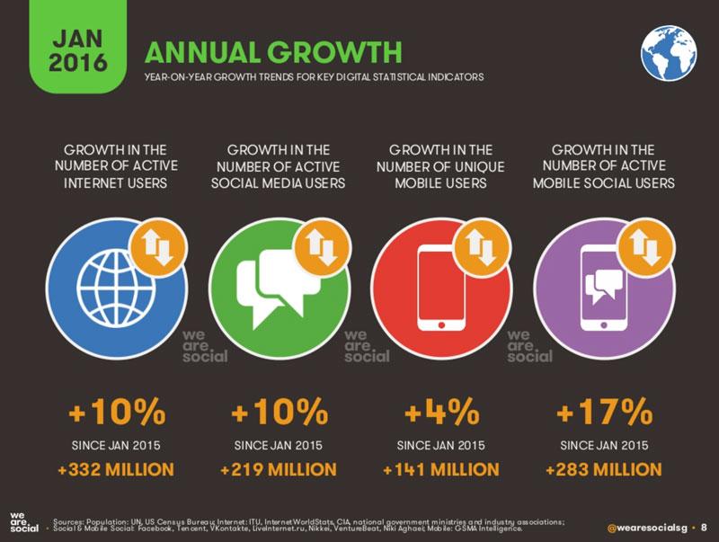 Digital na świecie - zmiana 2015 vs. 2016
