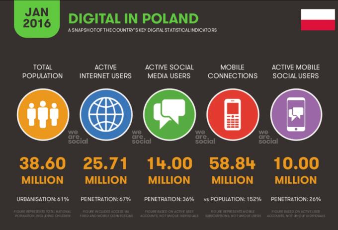 Digital, Mobile i Social Media w Polsce w 2016 r.
