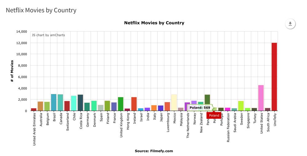 Liczba filmów w serwisie Netflix wg kraju (stan na styczeń 2016)