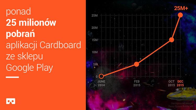 Ponad 25 mln pobrań aplikacji mobilnej Cardboard ze sklepu Google Play