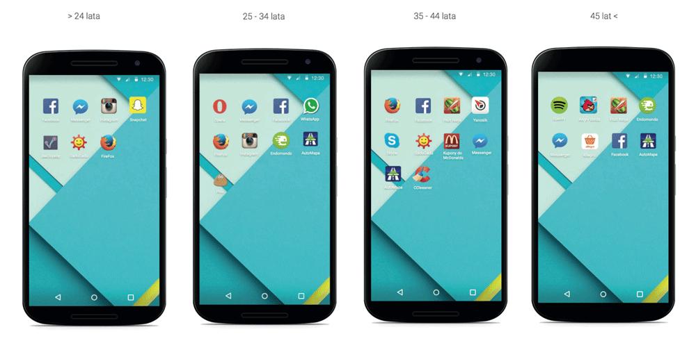 Statystyczny ekran smartfona z systemem Android w Polsce.