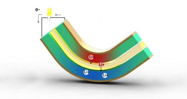 Nowa technologia ładowania baterii w ruchu