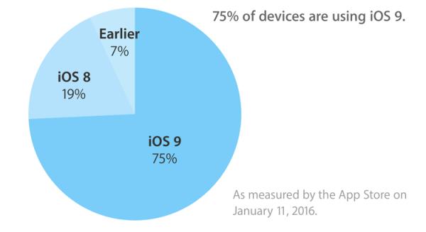 iOS 9 zainstalowany na 75% urządzeń z iOS-em (styczeń 2016)
